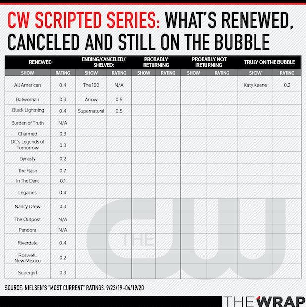 Bubble-Shows-The-CW
