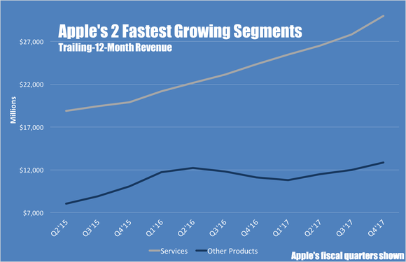 A line chart showing Apple's trailing-12-month revenue for services and other products