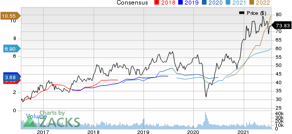 BHP Group Limited Sponsored ADR Price and Consensus