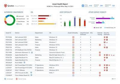 Qualys CyberSecurity Asset Management helps security teams identify and respond to gaps in their security and compliance program