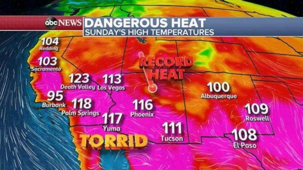 PHOTO: Records will be possible today across nearly the entire Southwest. (ABC News)
