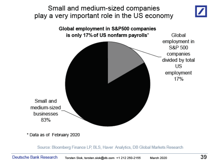 Small and medium-sized companies' role in the U.S. economy