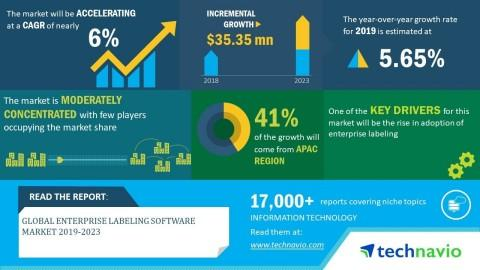 Global Enterprise Labeling Software Market 2019-2023 | Growing Demand for Dynamic Labeling to Boost Growth | Technavio