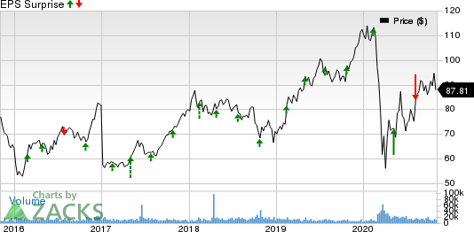 Hilton Worldwide Holdings Inc. Price and EPS Surprise