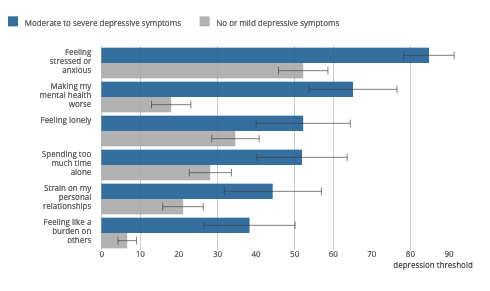The percentage of people with depressive symptoms who are experiencing particular issues, according to a survey. Chart: ONS