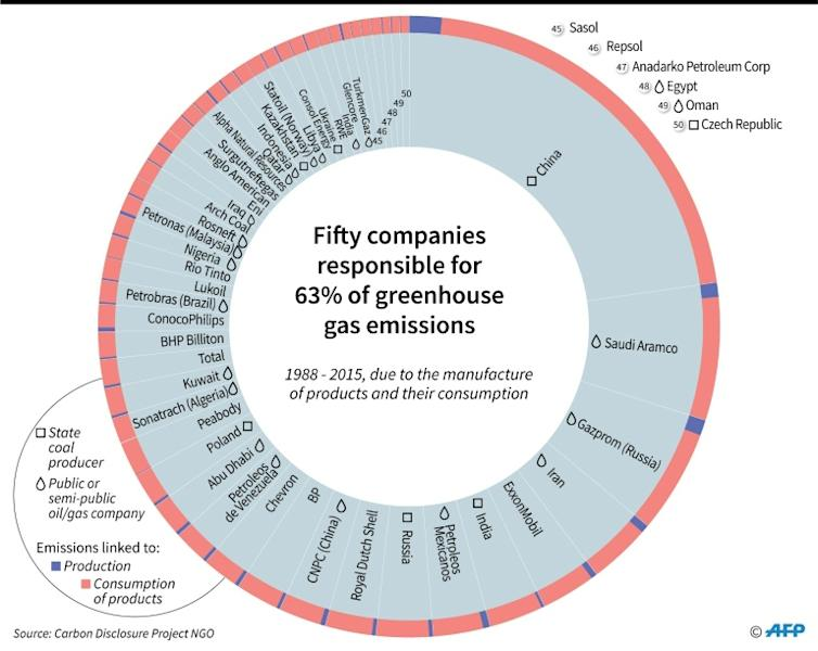 Companies directly or indirectly responsible for 63 percent of greenhouse gas emissions between 1988 - 2015, according to a study