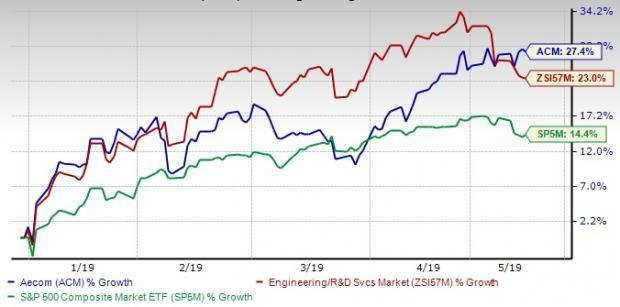 Here's Why AECOM (ACM) Stock is a Must Buy at the Moment