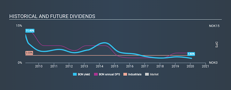 OB:BON Historical Dividend Yield, January 27th 2020