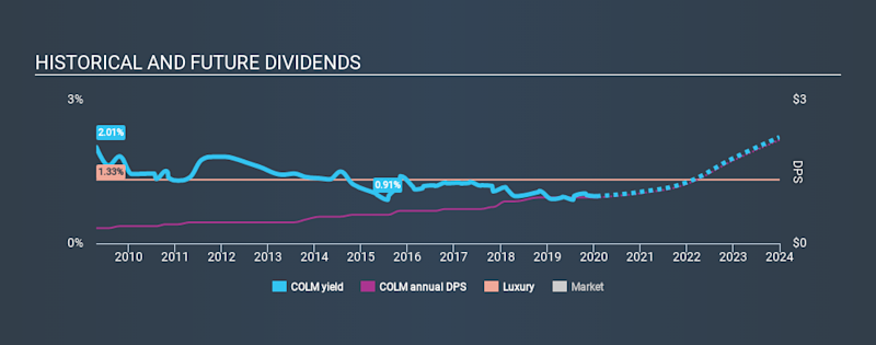 NasdaqGS:COLM Historical Dividend Yield, January 22nd 2020