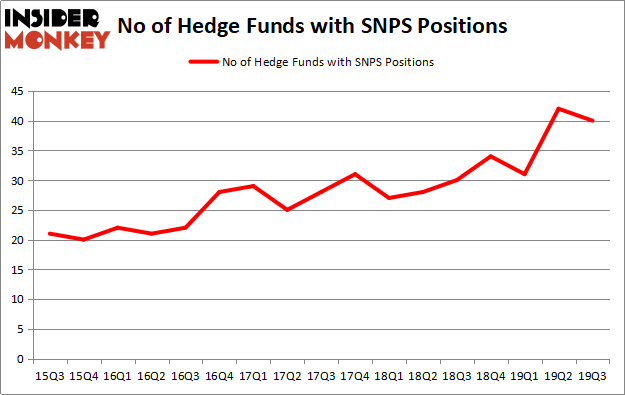Is SNPS A Good Stock To Buy?