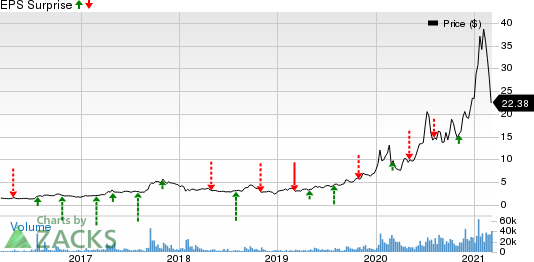 Ballard Power Systems, Inc. Price and EPS Surprise