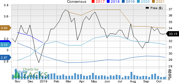 BankUnited, Inc. Price and Consensus