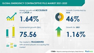 Latest market research report titled Emergency Contraceptive Pills Market by Distribution channel, Distribution channel, and Geography - Forecast and Analysis 2021-2025 has been announced by Technavio which is proudly partnering with Fortune 500 companies for over 16 years