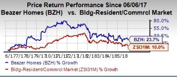Steady performance and healthy growth prospects are likely to help Beazer Homes (BZH) grow further.