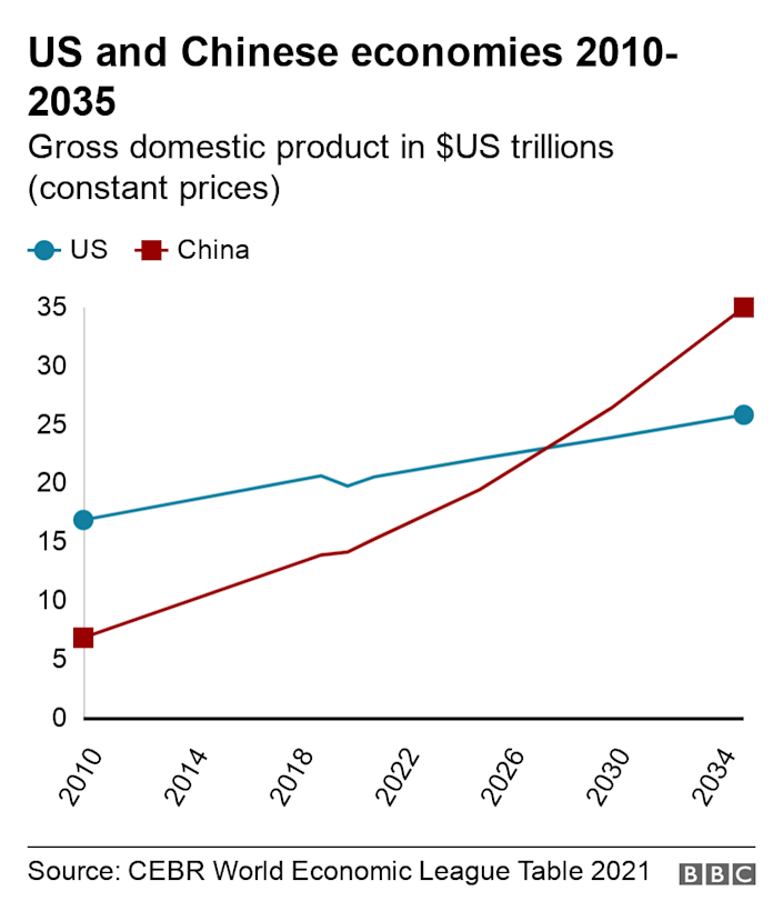 US and Chinese economies 2010-2035. Gross domestic product in $US trillions (constant prices). Chart shows Chinese and US economic output over time with China overtaking the US around 2028 .
