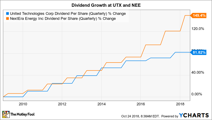 UTX Dividend Per Share (Quarterly) Chart
