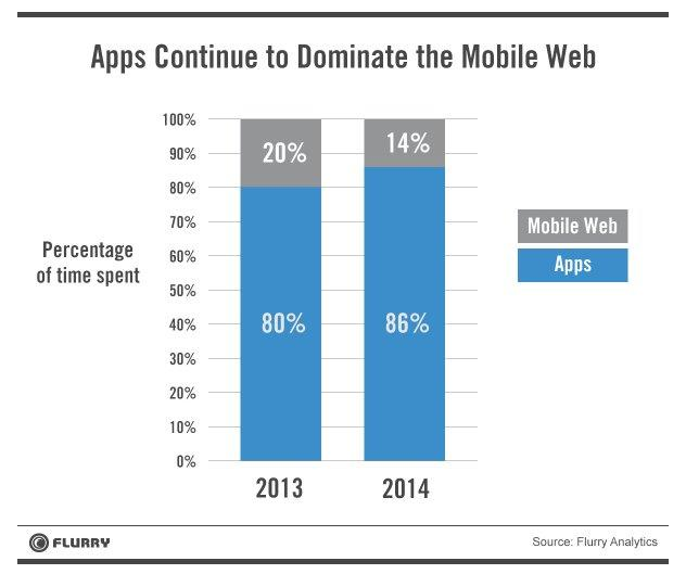 Apps Mobile Web Flurry