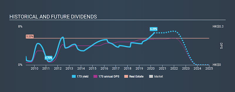 SEHK:173 Historical Dividend Yield April 6th 2020