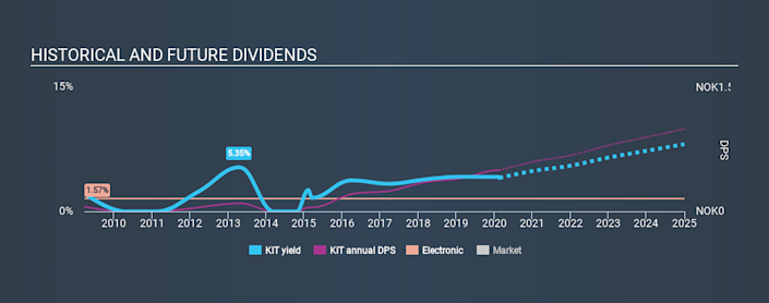 OB:KIT Historical Dividend Yield, February 20th 2020