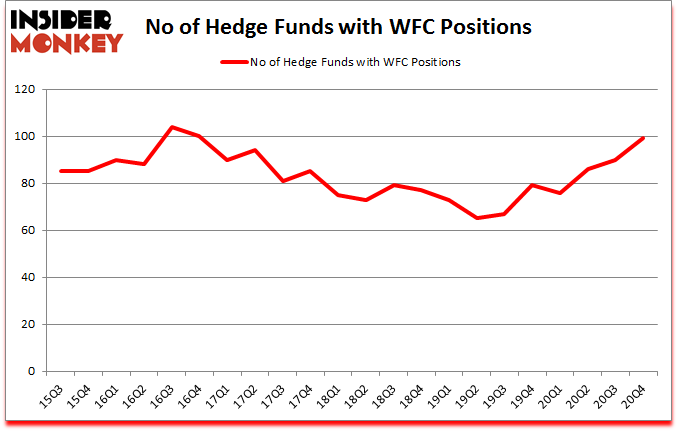 Is WFC A Good Stock To Buy?