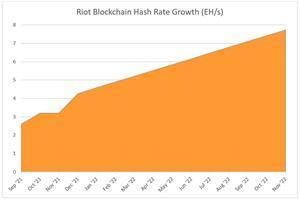 Riot's Hash Rate Growth