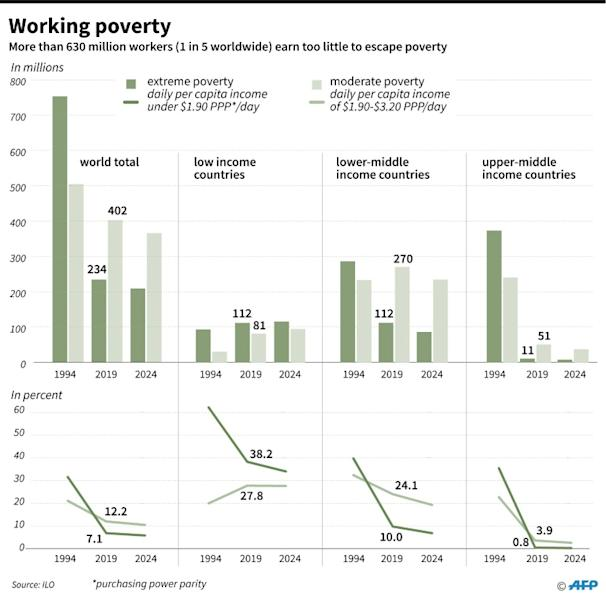 Number of people in work but still in poverty in 1994, 2019 and 2024 (AFP Photo/Gillian HANDYSIDE)