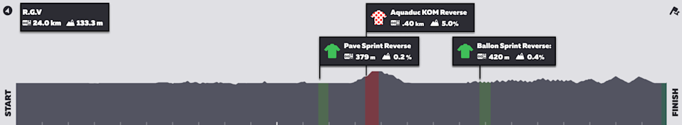 Zwift Tour de France Stage 3: Route profile