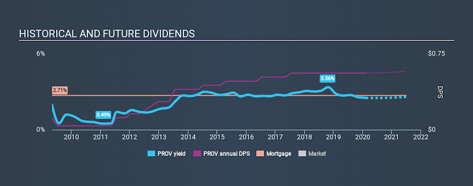 NasdaqGS:PROV Historical Dividend Yield, February 11th 2020