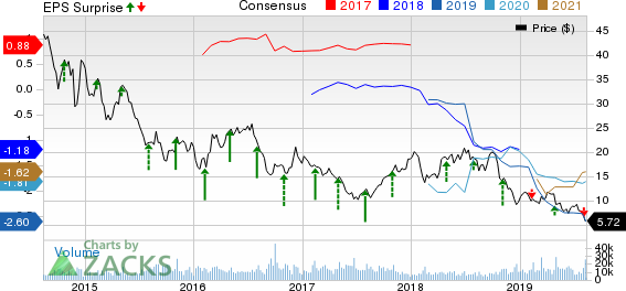 Diamond Offshore Drilling, Inc. Price, Consensus and EPS Surprise