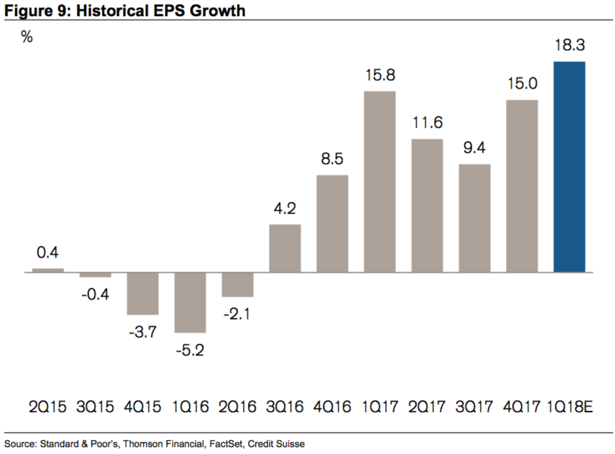 Earnings are going up.