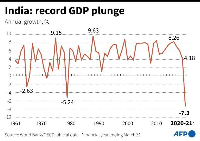 India: record GDP plunge