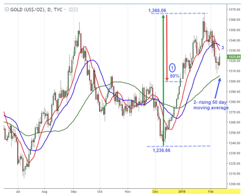 How To Trade Gold Using Multiple Timeframes And Price Action Analysis