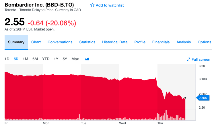 Bombardier shares fell after earnings report. (Yahoo Finance)