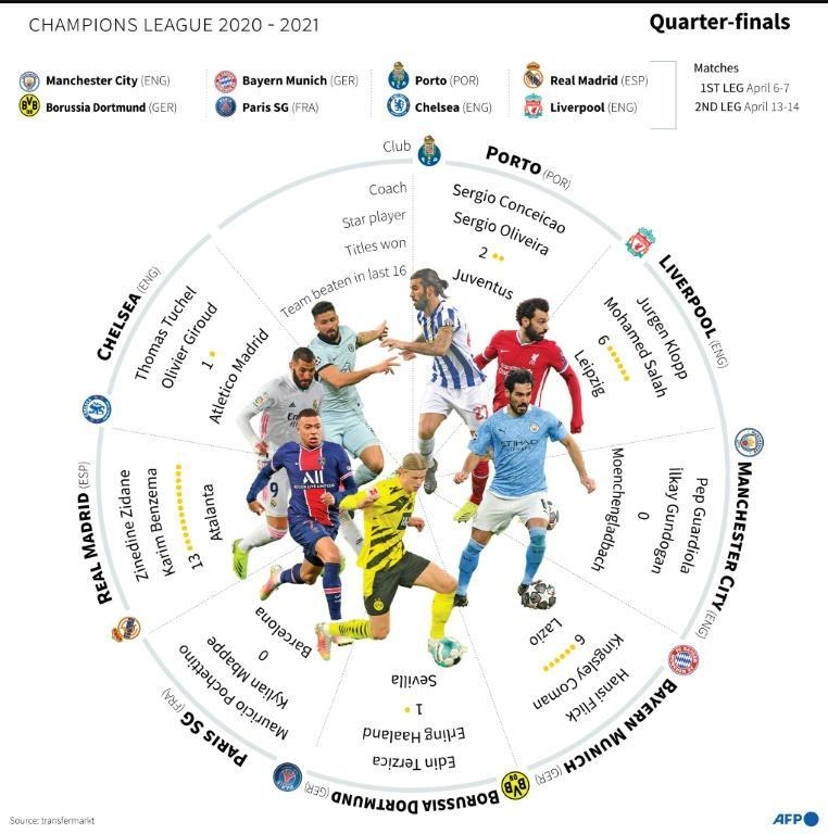 The Champions League draw set out the path to the final in istanbul, with Manchester City in line to face either Bayern Munich or PSG in the semi-finals