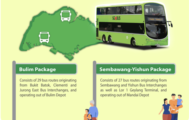 Tower Transit awarded the Bulim and Sembawang-Yishun bus packages. (ILLUSTRATION: LTA)