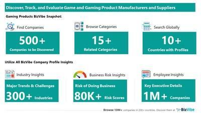 Snapshot of BizVibe's games and gaming product supplier profiles and categories.