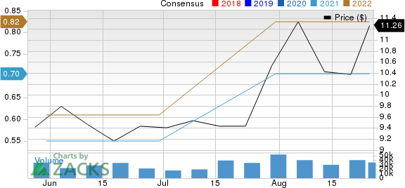 United Microelectronics Corporation Price and Consensus
