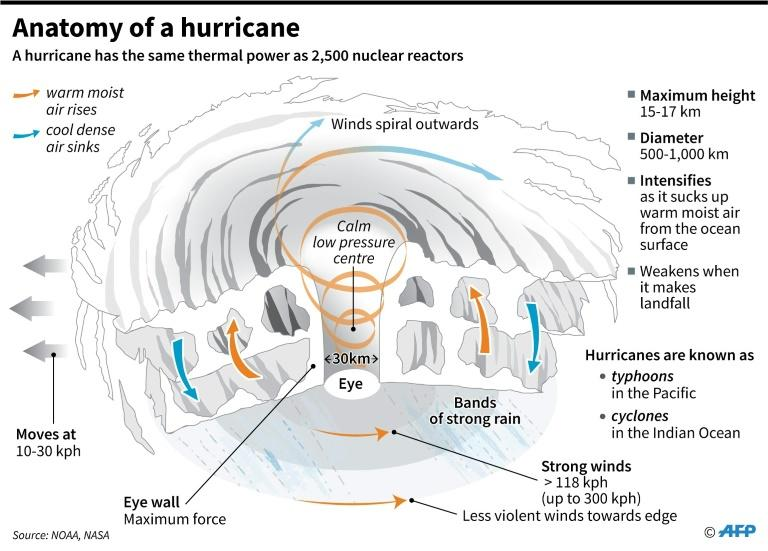 The different parts and structure of a hurricane