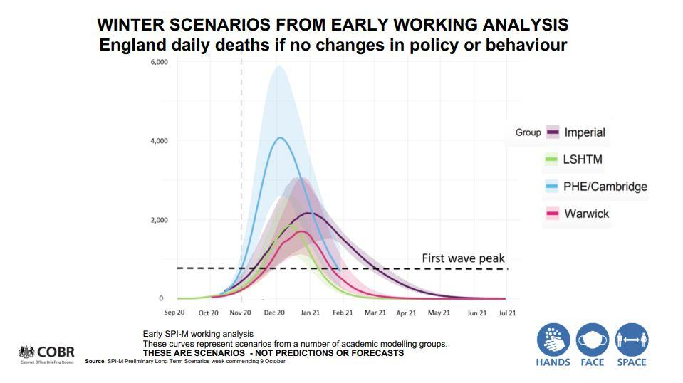 At a press conference on Saturday the government presented this slide with 'worst case scenario' predicted death rates if no measures were taken to curb the spread of oronavirus. This data has now been changed. (Gov.uk)
