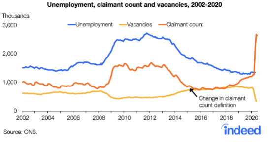 Vacancies have tumbled as unemployment has soared. Chart: Indeed / ONS