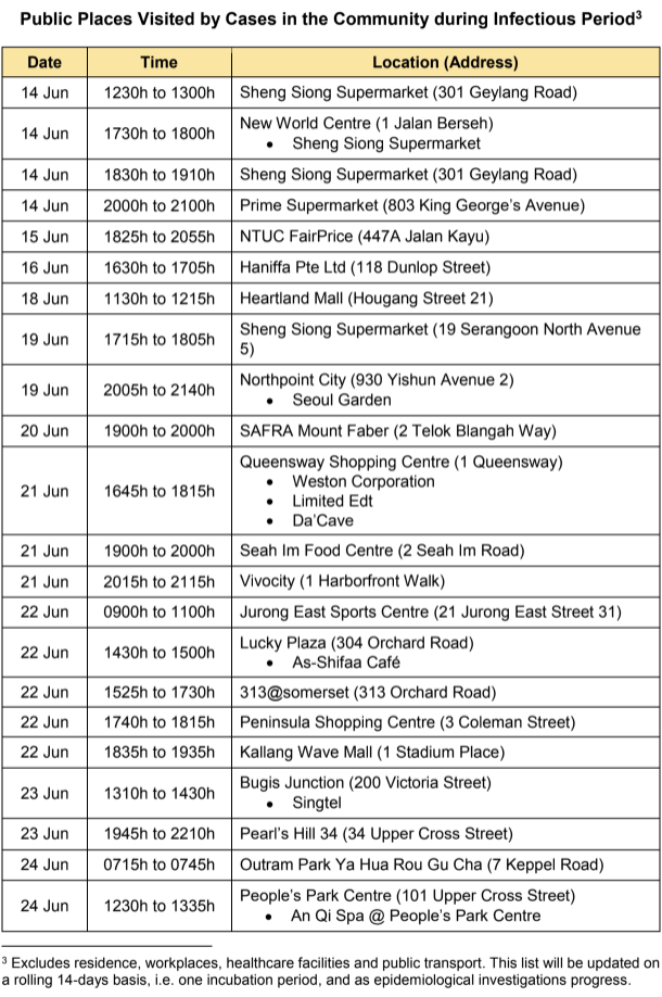 (TABLE: COVID-19 cases who visited public places from 14-24 June 2020/Ministry of Health)