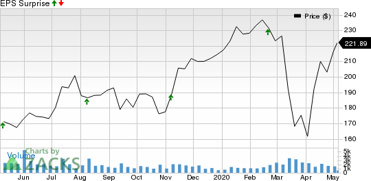 EPAM Systems, Inc. Price and EPS Surprise