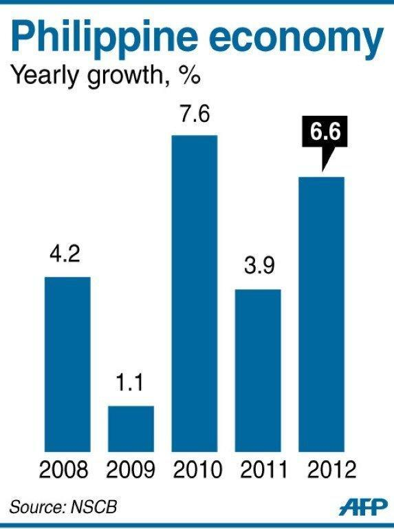 Graphic charting the growth of Philippine economy 2008-2012