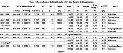 Table 1: Rouyn Project Drilling Results - 2021 Lac Gamble Drilling program (CNW Group/Yorbeau Resources Inc.)