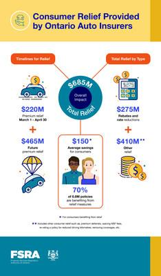 Auto Consumer Relief Infographic (CNW Group/Financial Services Regulatory Authority of Ontario)