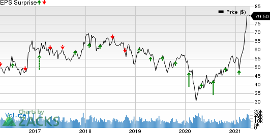 Nucor Corporation Price and EPS Surprise