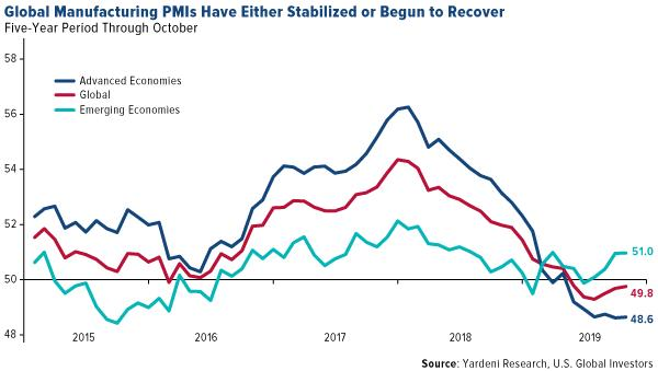 global manufacturing PMIs have either stabilized or begun to recover