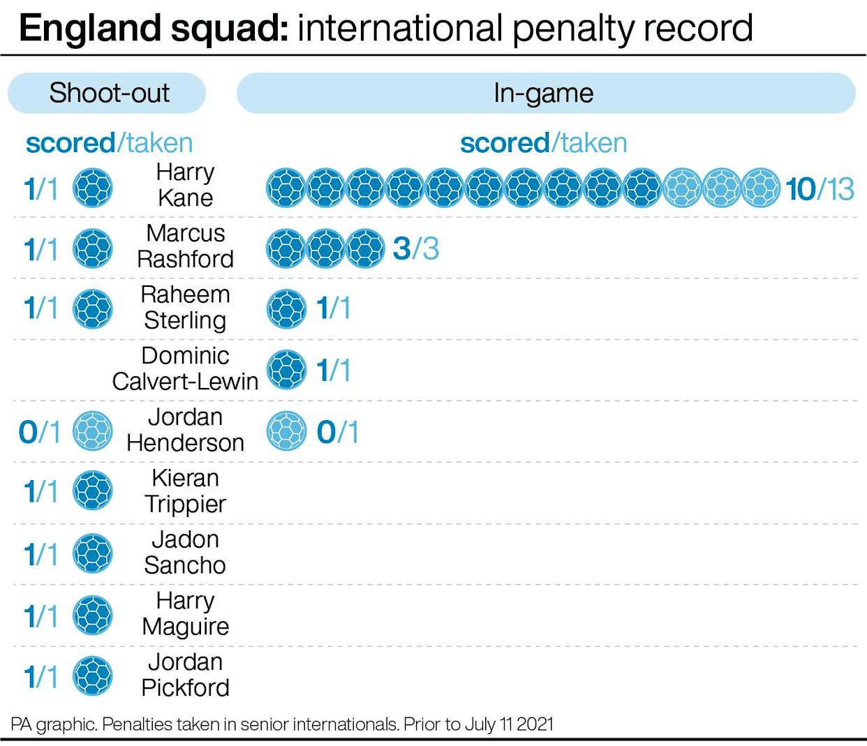 England's record from penalties in senior internationals before the Euro 2020 final (PA graphic)