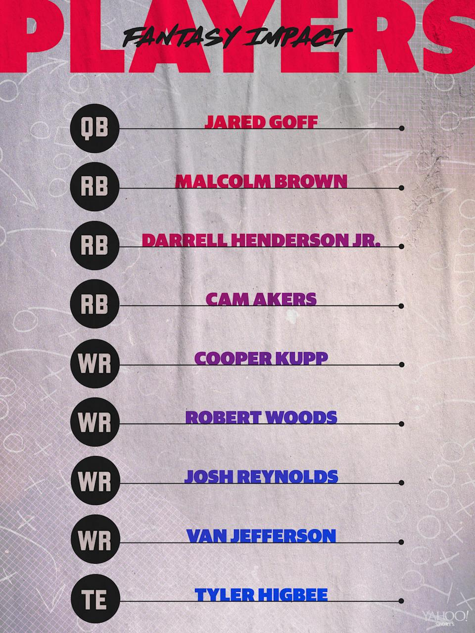 Los Angeles Rams projected lineup.