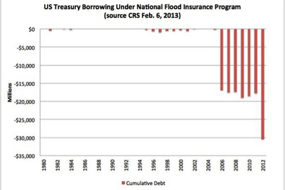 Why You Are Paying for Everyone's Flood Insurance